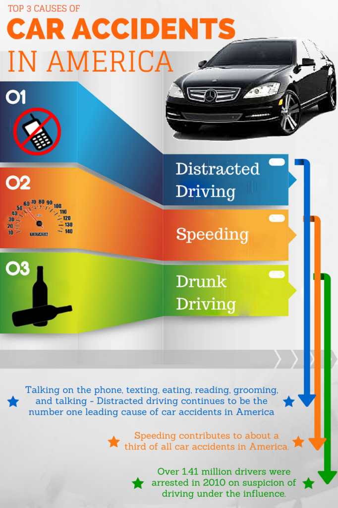 Top 3 Causes of Car Accidents in America